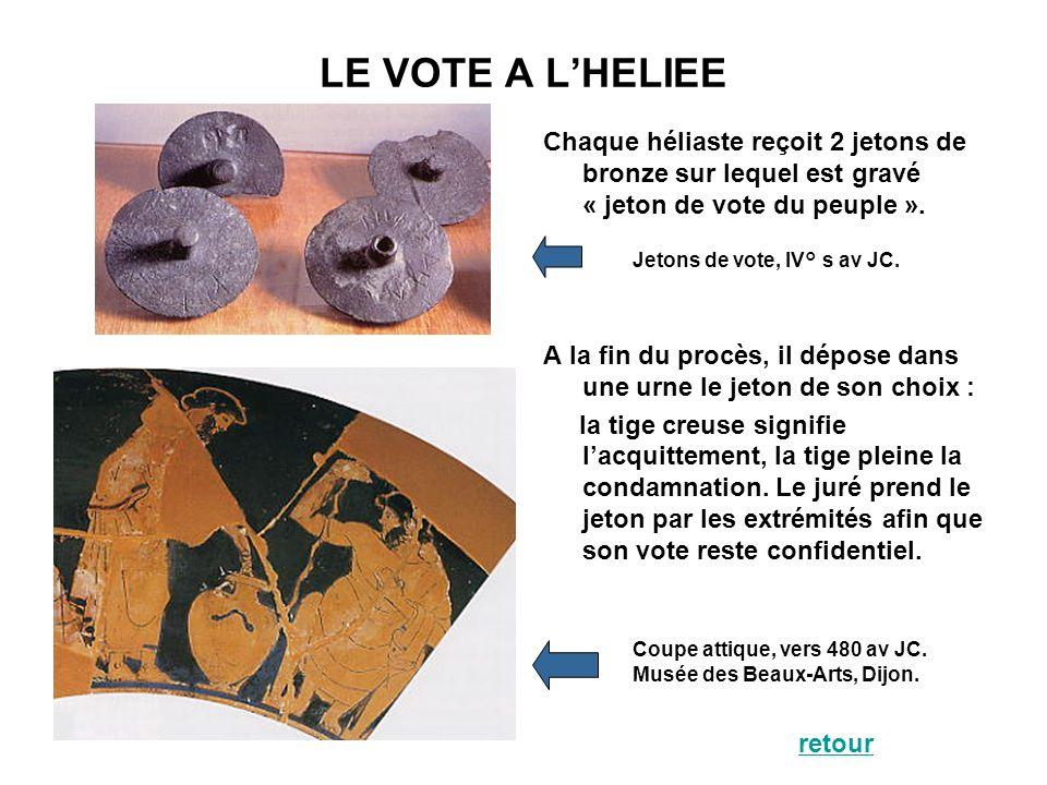 LE VOTE A LHELIEE Chaque héliaste reçoit 2 jetons de bronze sur lequel est gravé « jeton de vote du peuple ». A la fin du procès, il dépose dans une u