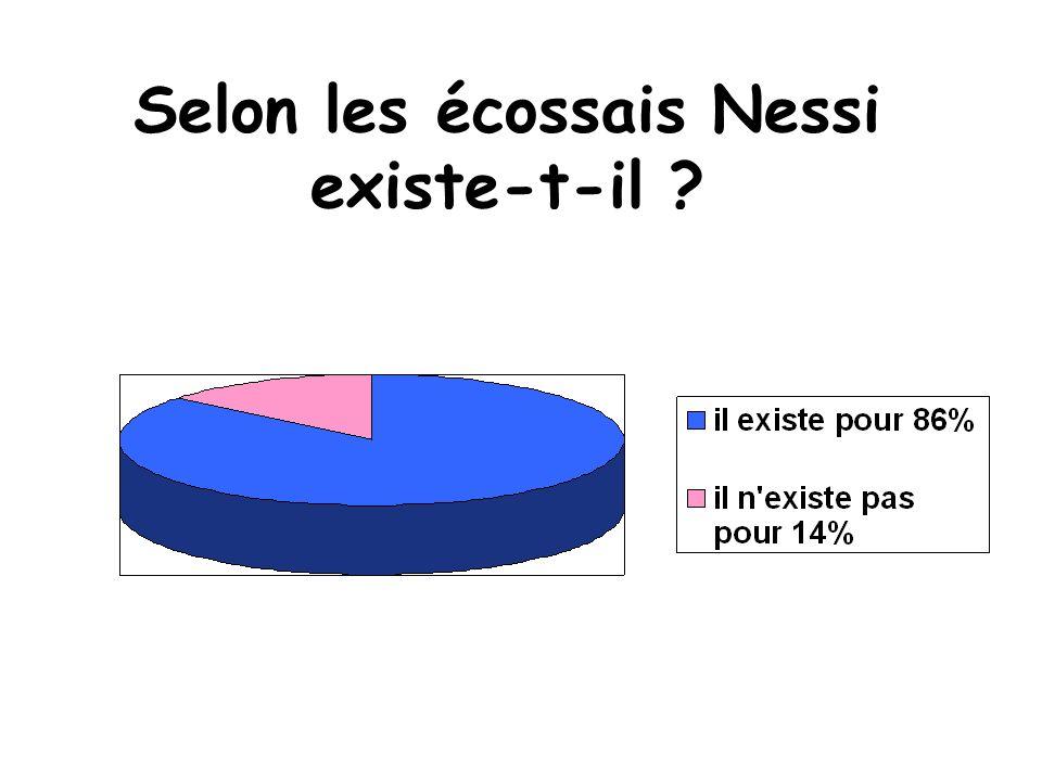 Selon les écossais Nessi existe-t-il ?