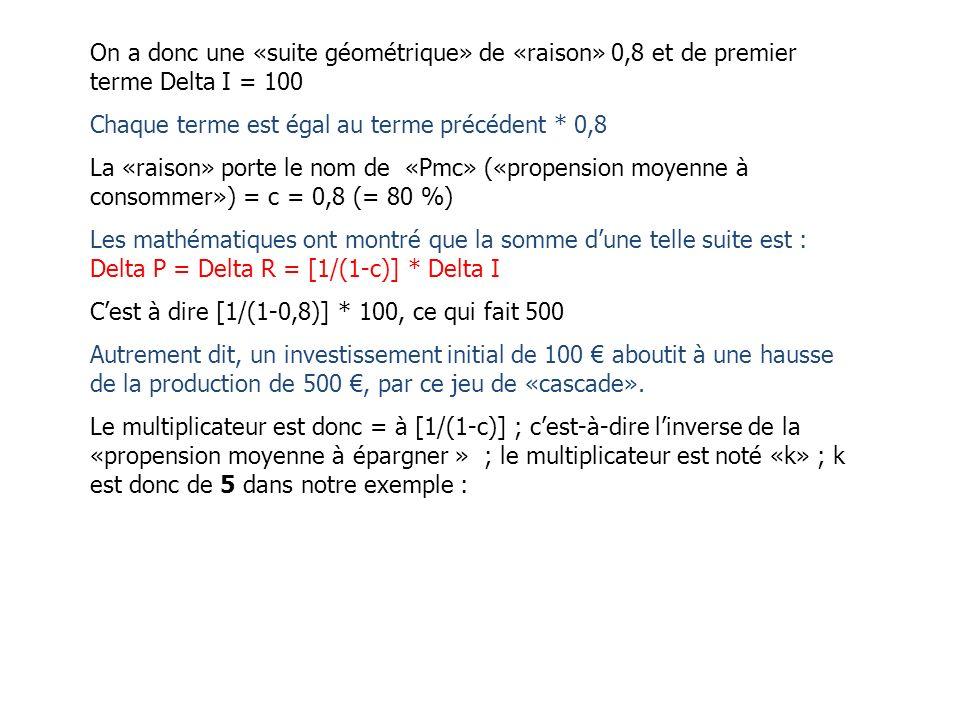 Le mécanisme du multiplicateur : Investissement initial = 100 Revenu : 100 Production : 100 Conso : 80 Ep : 20 Production : 80 Production : 64 Product