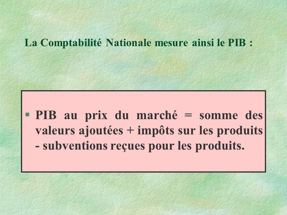 La Comptabilité Nationale mesure ainsi le PIB : §PIB au prix du marché = somme des valeurs ajoutées + impôts sur les produits - subventions reçues pour les produits.