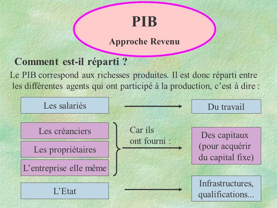 PIB Approche Revenu Comment est-il réparti .Le PIB correspond aux richesses produites.