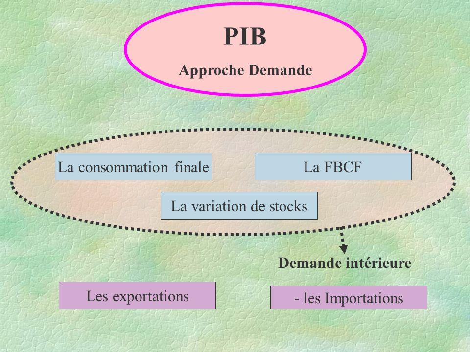 La consommation finaleLa FBCF La variation de stocks Les exportations - les Importations PIB Approche Demande Demande intérieure