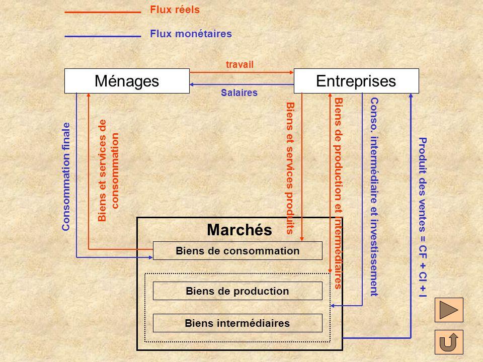 MénagesEntreprises Marchés Biens de consommation Biens de production Biens intermédiaires Flux monétaires Salaires Consommation finale Produit des ventes = CF Conso.
