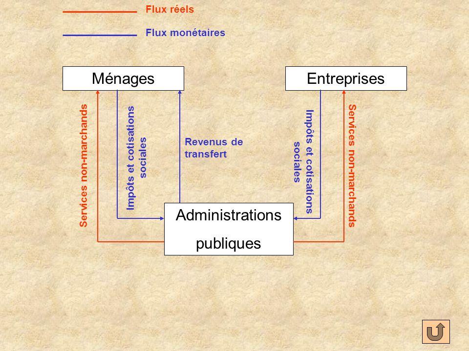 MénagesEntreprises Administrations publiques Flux réels Flux monétaires Services non-marchands Impôts et cotisations sociales Revenus de transfert