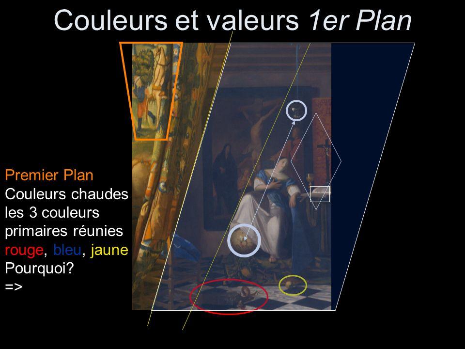 Couleurs et valeurs 1er Plan Premier Plan Couleurs chaudes les 3 couleurs primaires réunies rouge, bleu, jaune Pourquoi? =>