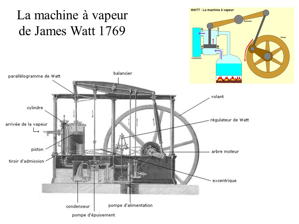La machine à vapeur de James Watt 1769