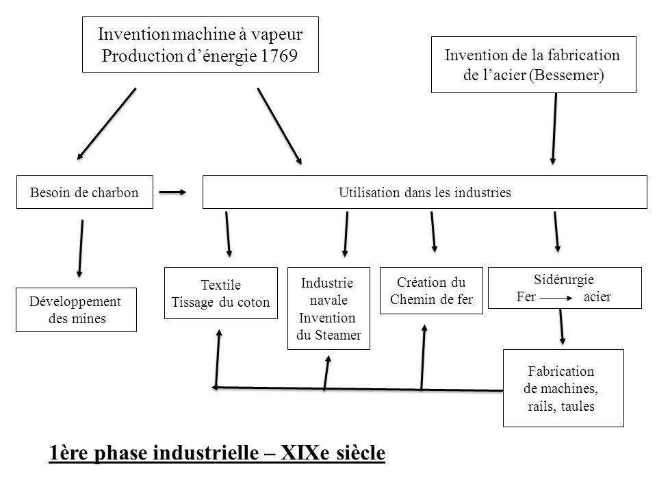 Invention machine à vapeur Production dénergie 1769 Besoin de charbon Développement des mines Utilisation dans les industries Textile Tissage du coton