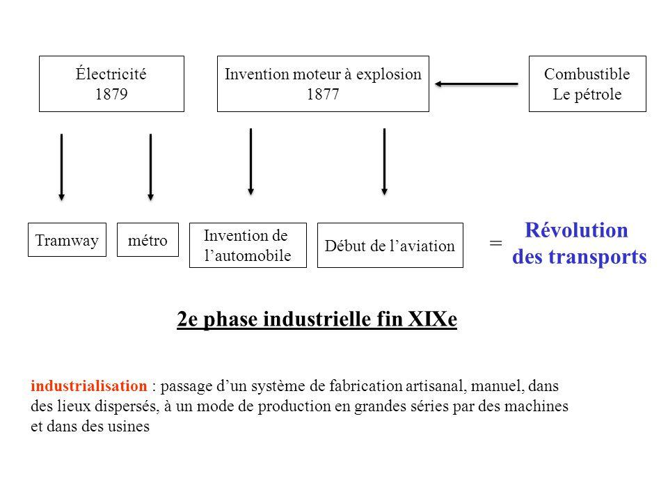 Invention de lautomobile Invention moteur à explosion 1877 Début de laviation 2e phase industrielle fin XIXe Combustible Le pétrole Électricité 1879 T