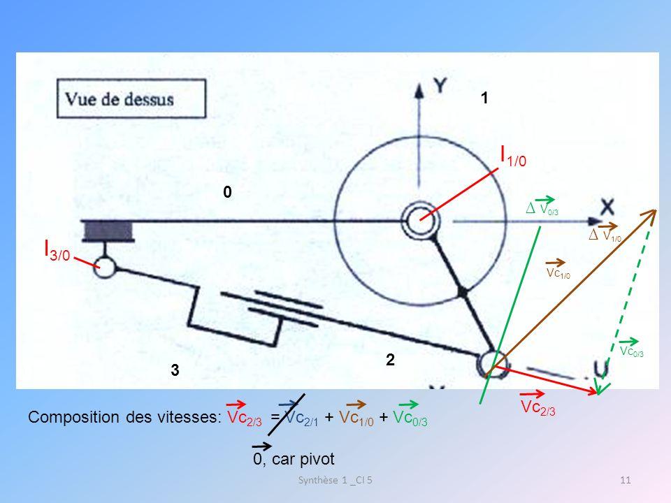 Synthèse 1 _CI 511 1 0 3 2 I 1/0 I 3/0 Vc 2/3 Composition des vitesses: Vc 2/3 = Vc 2/1 + Vc 1/0 + Vc 0/3 0, car pivot V 0/3 V 1/0 Vc 1/0 Vc 0/3