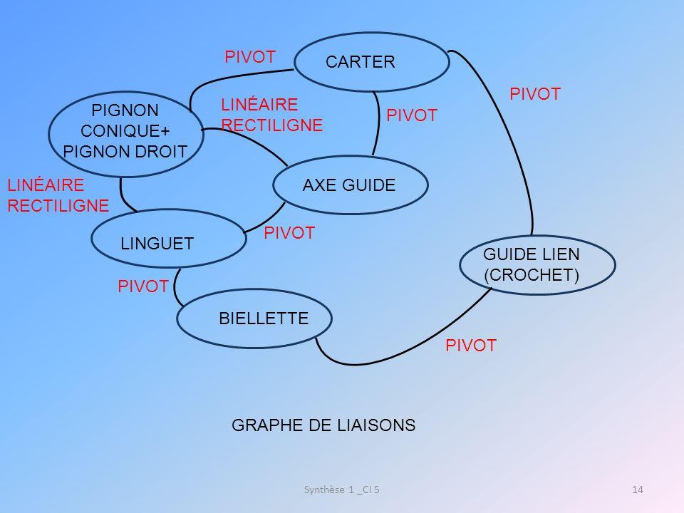 Synthèse 1 _CI 514 CARTER PIGNON CONIQUE+ PIGNON DROIT AXE GUIDE LINGUET BIELLETTE GUIDE LIEN (CROCHET) GRAPHE DE LIAISONS PIVOT LINÉAIRE RECTILIGNE