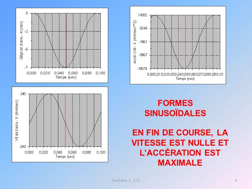 Synthèse 1 _CI 54 FORMES SINUSOÏDALES EN FIN DE COURSE, LA VITESSE EST NULLE ET LACCÉRATION EST MAXIMALE