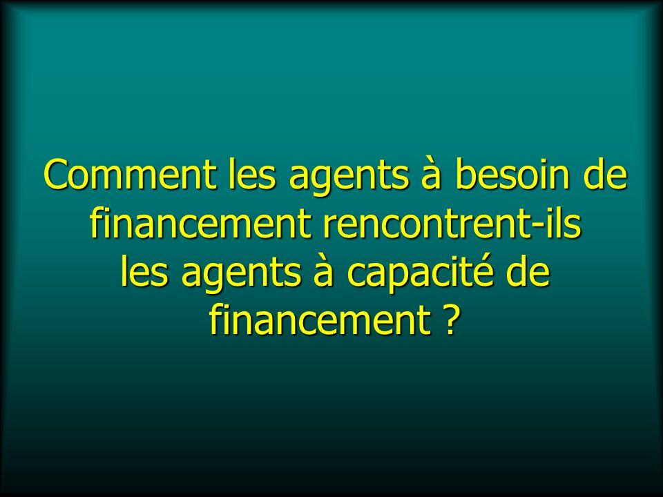Situations financières possibles Agents à besoin de financement Manque de monnaie Agents à capacité de financement Surplus de monnaie
