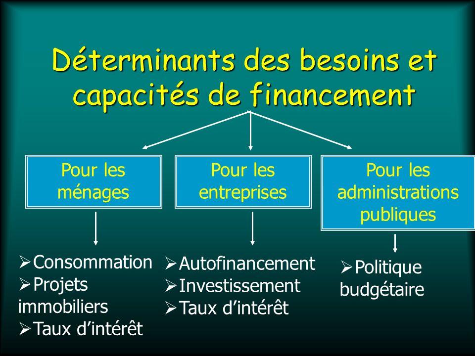 Les circuits de financement Financement interne Financement externe = autofinancement