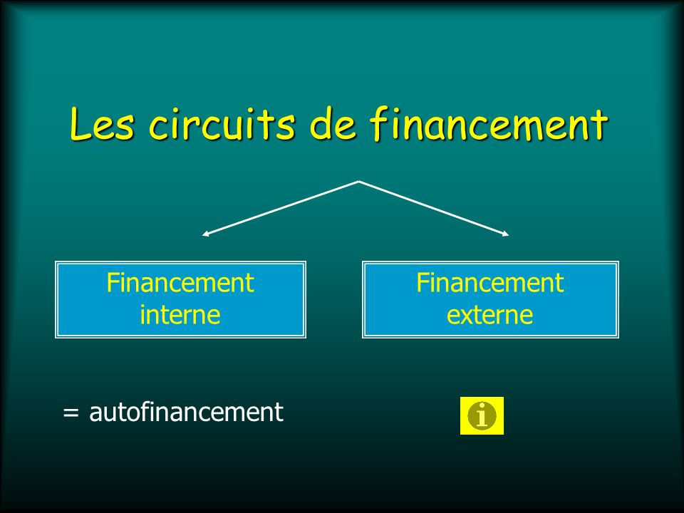 Financement externe Financement direct ou désintermédié Financement indirect ou intermédié