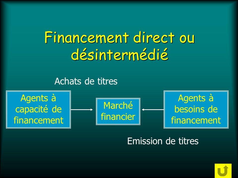 Financement indirect ou intermédié Agents à capacité de financement Banque Agents à besoins de financement EpargneCrédits Création monétaire OU