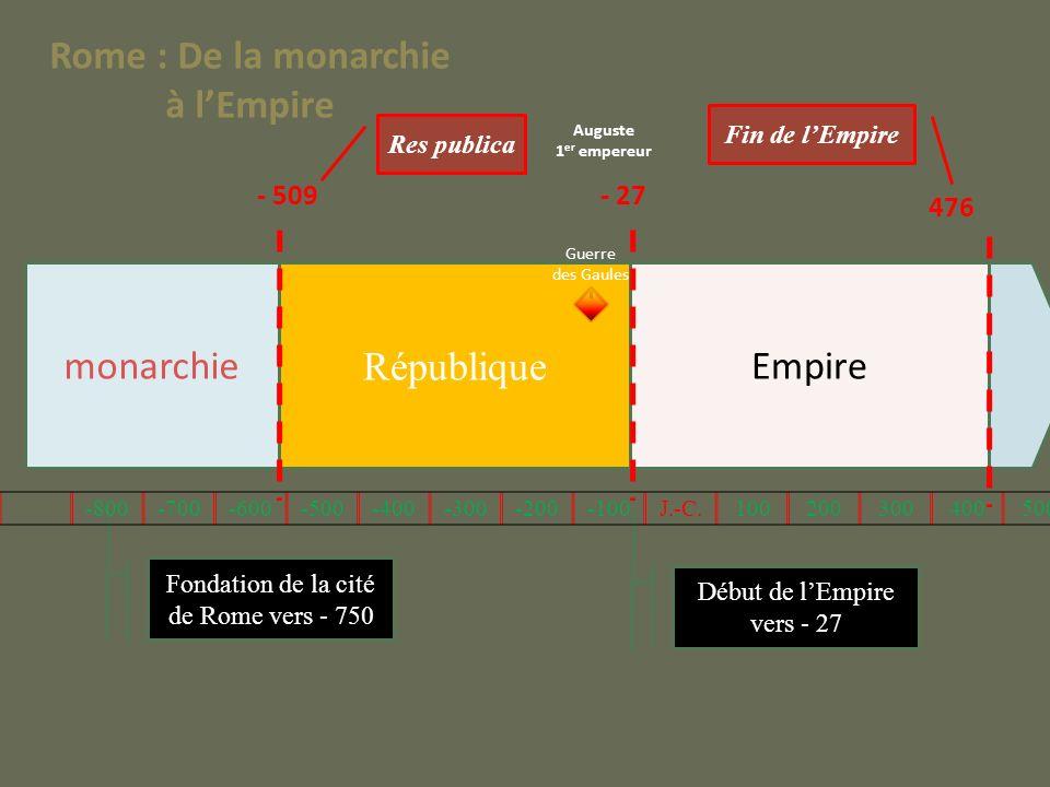 monarchie République Empire - 509- 27 Fin de lEmpire Res publica Fondation de la cité de Rome vers - 750 Début de lEmpire vers - 27 Guerre des Gaules