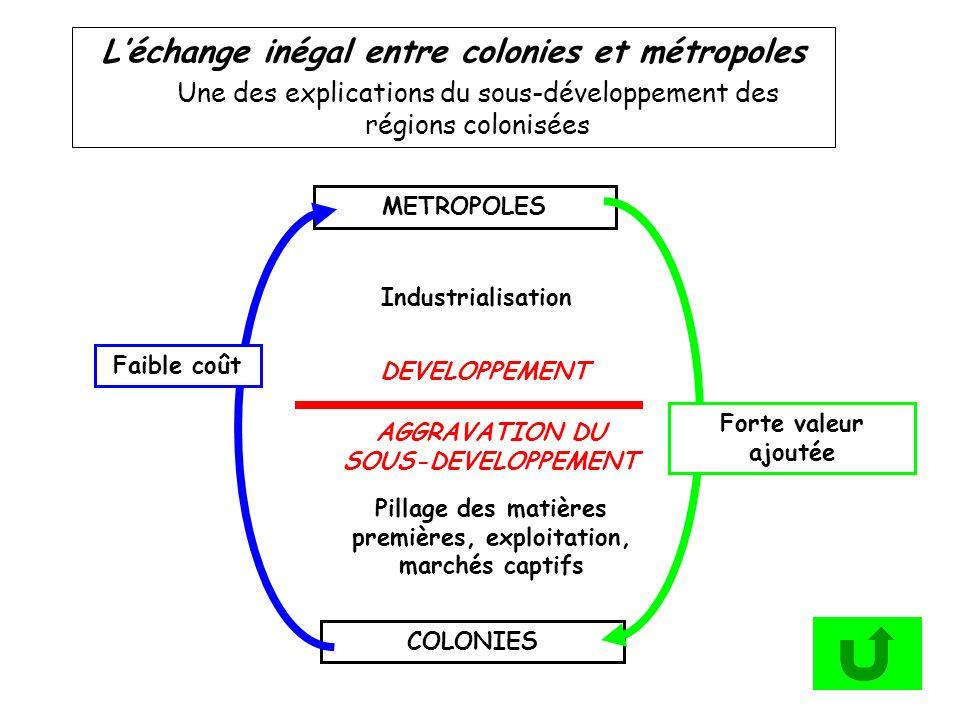 Léchange inégal entre colonies et métropoles Une des explications du sous-développement des régions colonisées COLONIES METROPOLES Industrialisation P