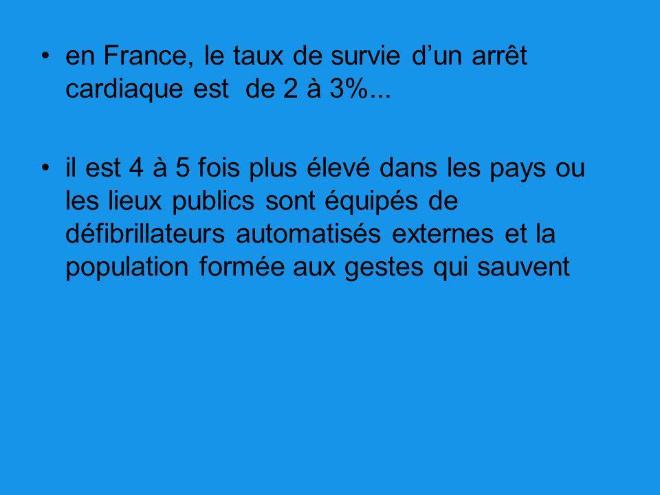 en France, le taux de survie dun arrêt cardiaque est de 2 à 3%... il est 4 à 5 fois plus élevé dans les pays ou les lieux publics sont équipés de défi