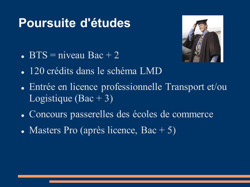 Poursuite d'études BTS = niveau Bac + 2 120 crédits dans le schéma LMD Entrée en licence professionnelle Transport et/ou Logistique (Bac + 3) Concours