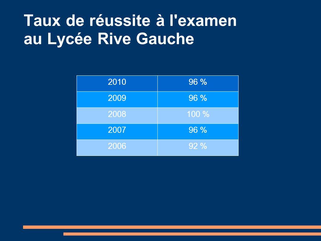 Taux de réussite à l'examen au Lycée Rive Gauche 201096 % 200996 % 2008100 % 200796 % 200692 %