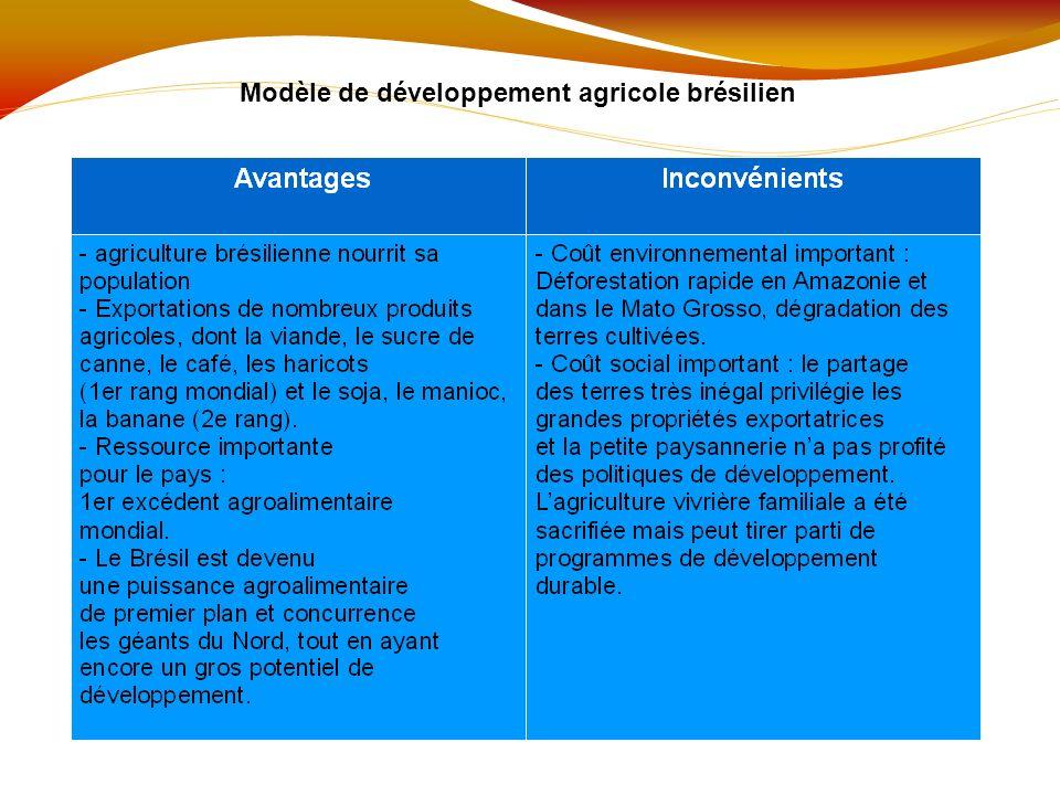 Modèle de développement agricole brésilien