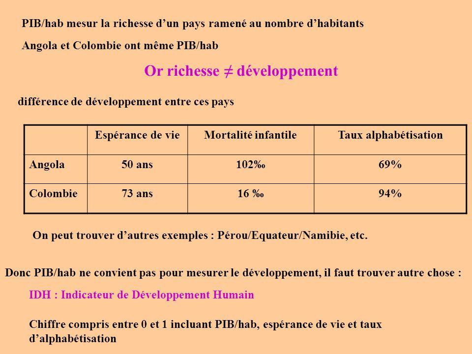 Angola et Colombie ont même PIB/hab PIB/hab mesur la richesse dun pays ramené au nombre dhabitants Or richesse développement différence de développeme