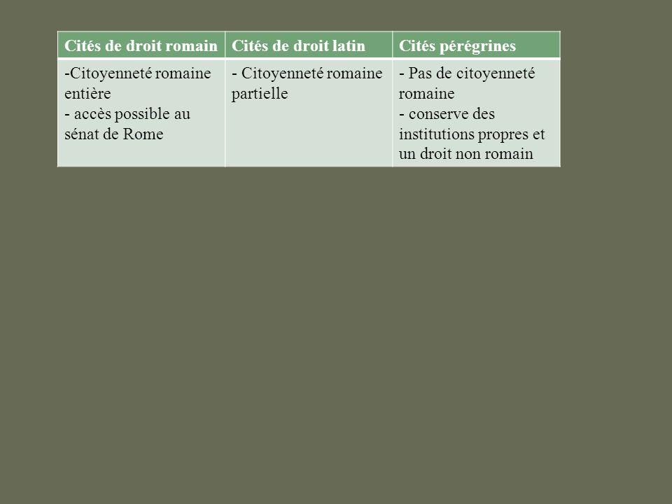 Cités de droit romainCités de droit latinCités pérégrines -Citoyenneté romaine entière - accès possible au sénat de Rome - Citoyenneté romaine partiel