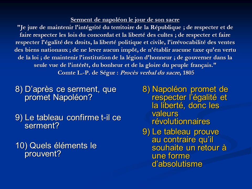 Serment de napoléon le jour de son sacre