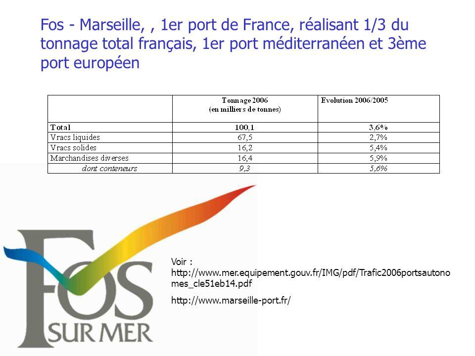 Fos - Marseille,, 1er port de France, réalisant 1/3 du tonnage total français, 1er port méditerranéen et 3ème port européen Voir : http://www.mer.equipement.gouv.fr/IMG/pdf/Trafic2006portsautono mes_cle51eb14.pdf http://www.marseille-port.fr/