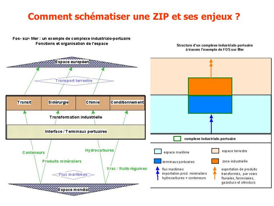 Comment schématiser une ZIP et ses enjeux ?