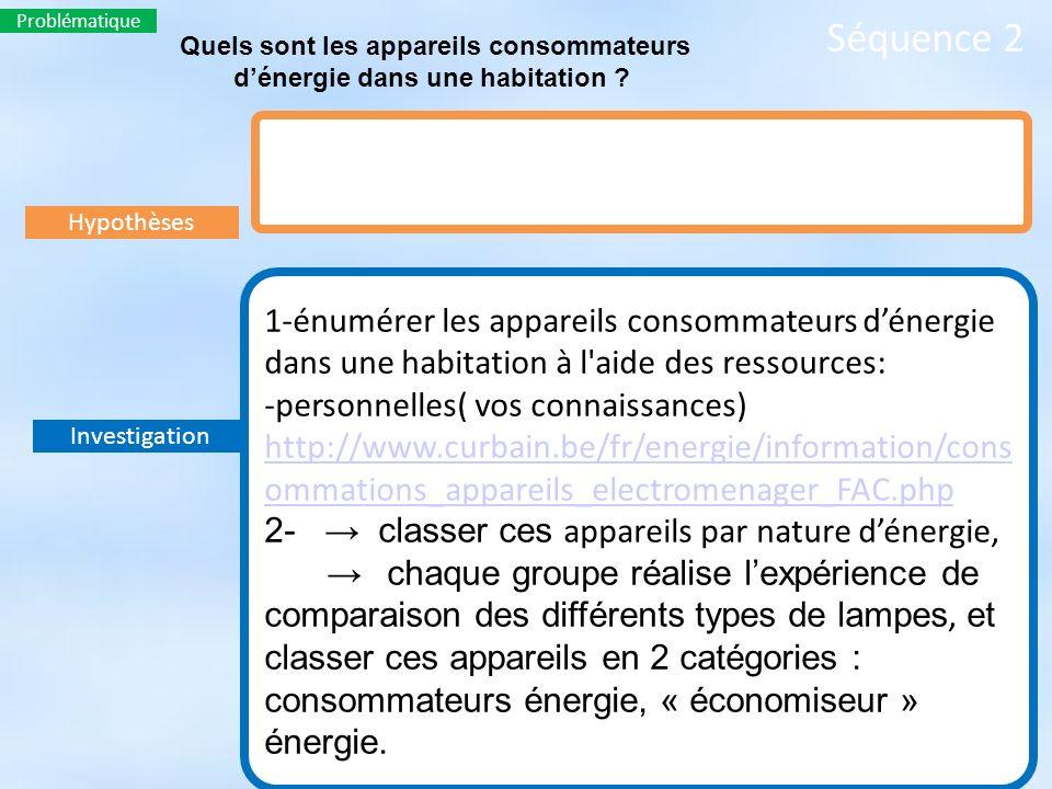 Hypothèses Séquence 2 Problématique Quels sont les appareils consommateurs dénergie dans une habitation ? Investigation 1-énumérer les appareils conso