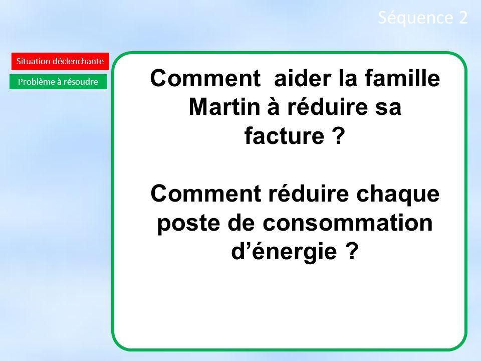 Séquence 2 Situation déclenchante Comment aider la famille Martin à réduire sa facture ? Comment réduire chaque poste de consommation dénergie ? Probl