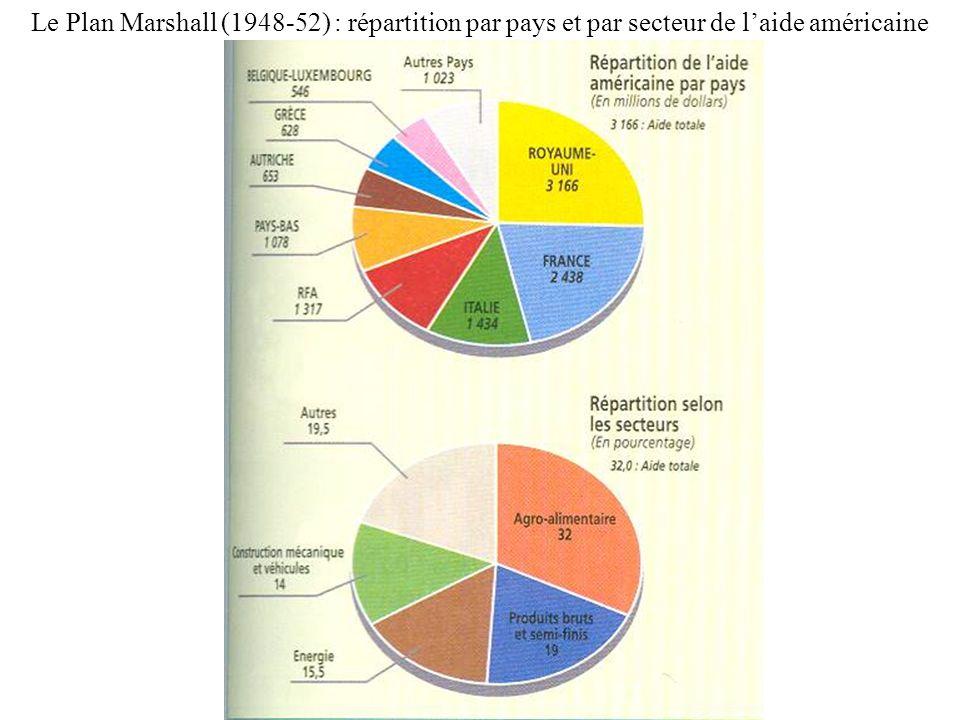 Le Plan Marshall (1948-52) : répartition par pays et par secteur de laide américaine