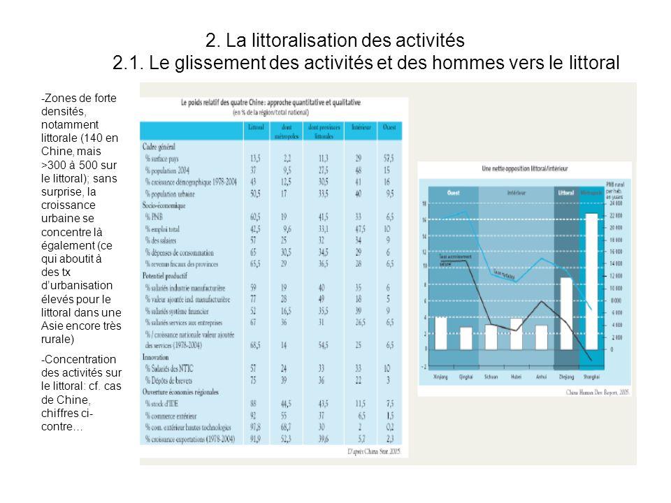 2. La littoralisation des activités 2.1. Le glissement des activités et des hommes vers le littoral -Zones de forte densités, notamment littorale (140