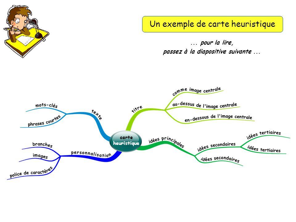 Un exemple de carte heuristique... pour la lire, passez à la diapositive suivante... carte heuristique
