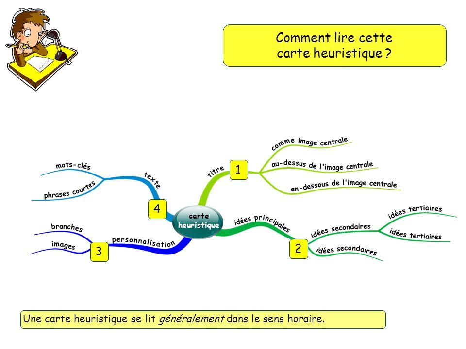 Comment lire cette carte heuristique ? Une carte heuristique se lit généralement dans le sens horaire. carte heuristique 1 2 3 4