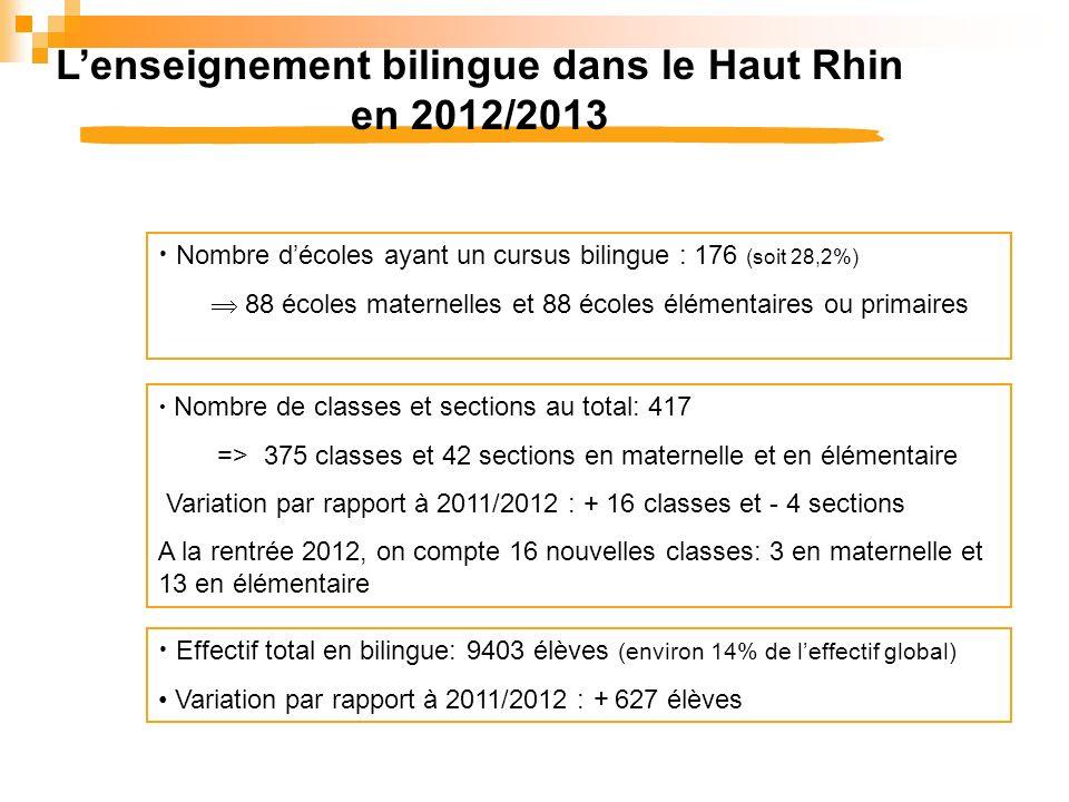 Lenseignement bilingue dans le Haut Rhin en 2012/2013 Nombre décoles ayant un cursus bilingue : 176 (soit 28,2%) 88 écoles maternelles et 88 écoles él