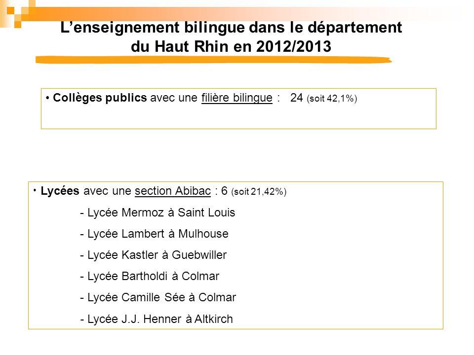 Lenseignement bilingue dans le département du Haut Rhin en 2012/2013 Collèges publics avec une filière bilingue : 24 (soit 42,1%) Lycées avec une sect
