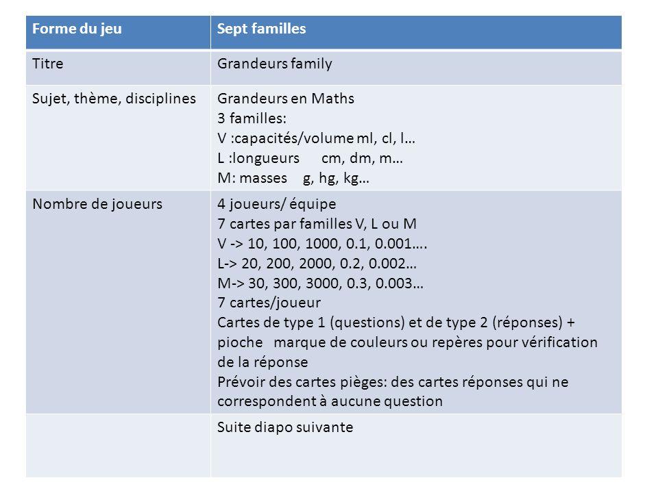 Forme du jeuSept familles TitreGrandeurs family Sujet, thème, disciplinesGrandeurs en Maths 3 familles: V :capacités/volume ml, cl, l… L :longueurs cm, dm, m… M: masses g, hg, kg… Nombre de joueurs4 joueurs/ équipe 7 cartes par familles V, L ou M V -> 10, 100, 1000, 0.1, 0.001….
