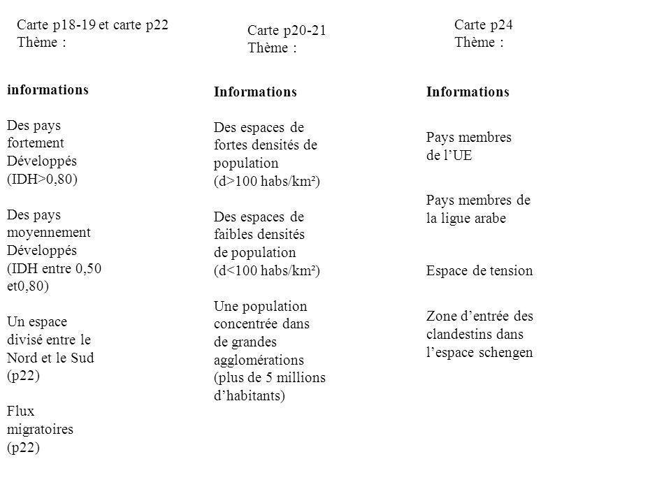informations Des pays fortement Développés (IDH>0,80) Des pays moyennement Développés (IDH entre 0,50 et0,80) Un espace divisé entre le Nord et le Sud (p22) Flux migratoires (p22) Informations Des espaces de fortes densités de population (d>100 habs/km²) Des espaces de faibles densités de population (d<100 habs/km²) Une population concentrée dans de grandes agglomérations (plus de 5 millions dhabitants) Informations Pays membres de lUE Pays membres de la ligue arabe Espace de tension Zone dentrée des clandestins dans lespace schengen Carte p18-19 et carte p22 Thème : Carte p20-21 Thème : Carte p24 Thème :