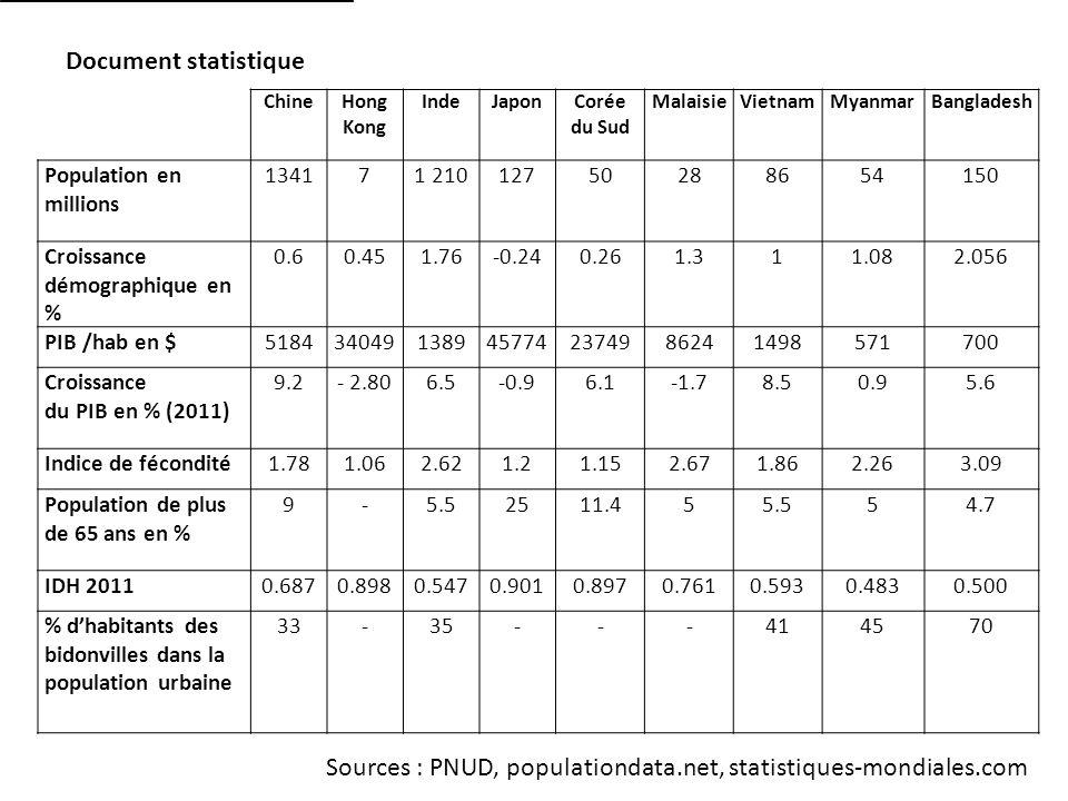 Document statistique ChineHong Kong IndeJaponCorée du Sud MalaisieVietnamMyanmarBangladesh Population en millions 134171 21012750288654150 Croissance démographique en % 0.60.451.76-0.240.261.311.082.056 PIB /hab en $5184340491389457742374986241498571700 Croissance du PIB en % (2011) 9.2- 2.806.5-0.96.1-1.78.50.95.6 Indice de fécondité1.781.062.621.21.152.671.862.263.09 Population de plus de 65 ans en % 9-5.52511.455.554.7 IDH 20110.6870.8980.5470.9010.8970.7610.5930.4830.500 % dhabitants des bidonvilles dans la population urbaine 33-35---414570 Sources : PNUD, populationdata.net, statistiques-mondiales.com