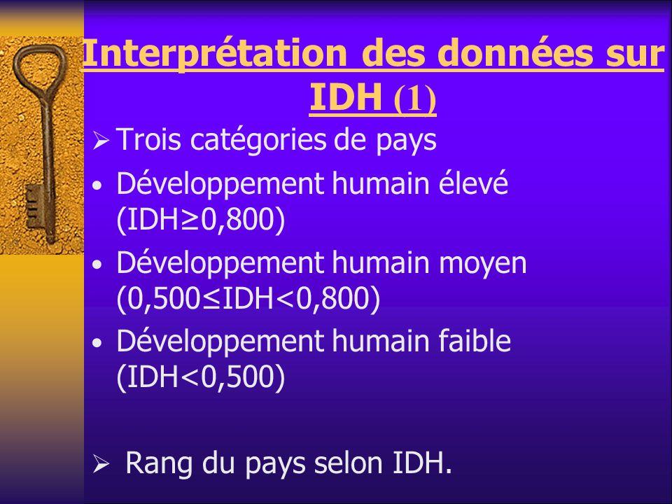 Interprétation des données sur IDH (1) Trois catégories de pays Développement humain élevé (IDH0,800) Développement humain moyen (0,500IDH<0,800) Déve