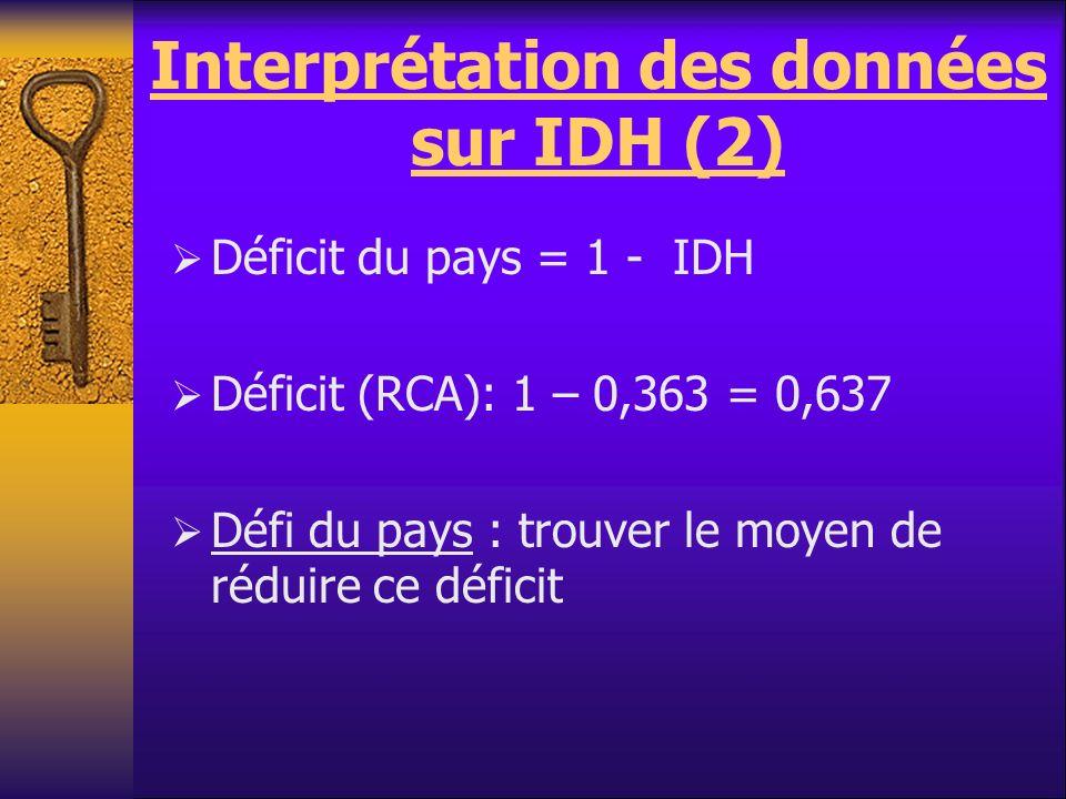 Interprétation des données sur IDH (2) Déficit du pays = 1 - IDH Déficit (RCA): 1 – 0,363 = 0,637 Défi du pays : trouver le moyen de réduire ce défici