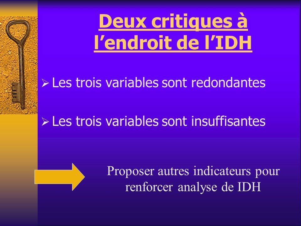 Deux critiques à lendroit de lIDH Les trois variables sont redondantes Les trois variables sont insuffisantes Proposer autres indicateurs pour renforc