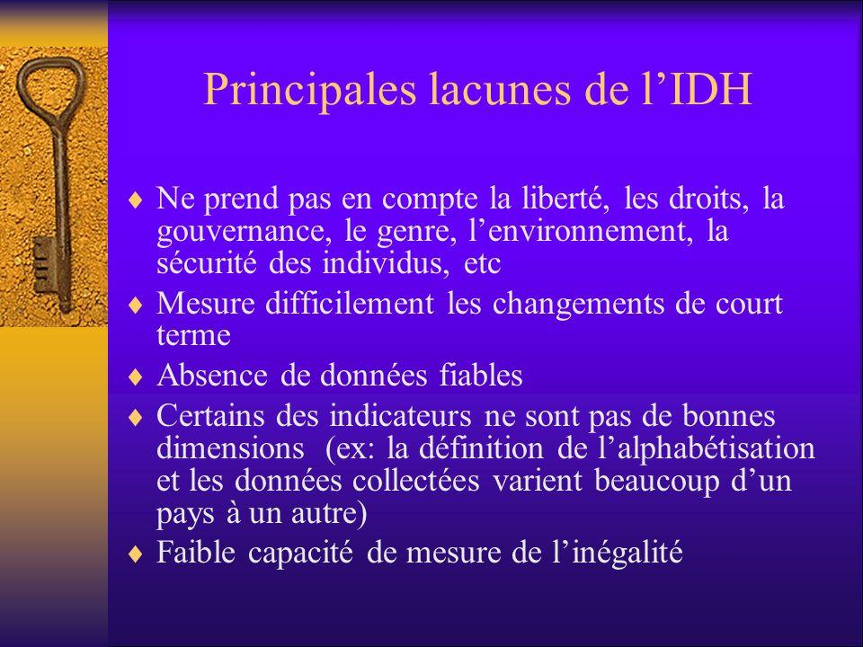Principales lacunes de lIDH Ne prend pas en compte la liberté, les droits, la gouvernance, le genre, lenvironnement, la sécurité des individus, etc Me