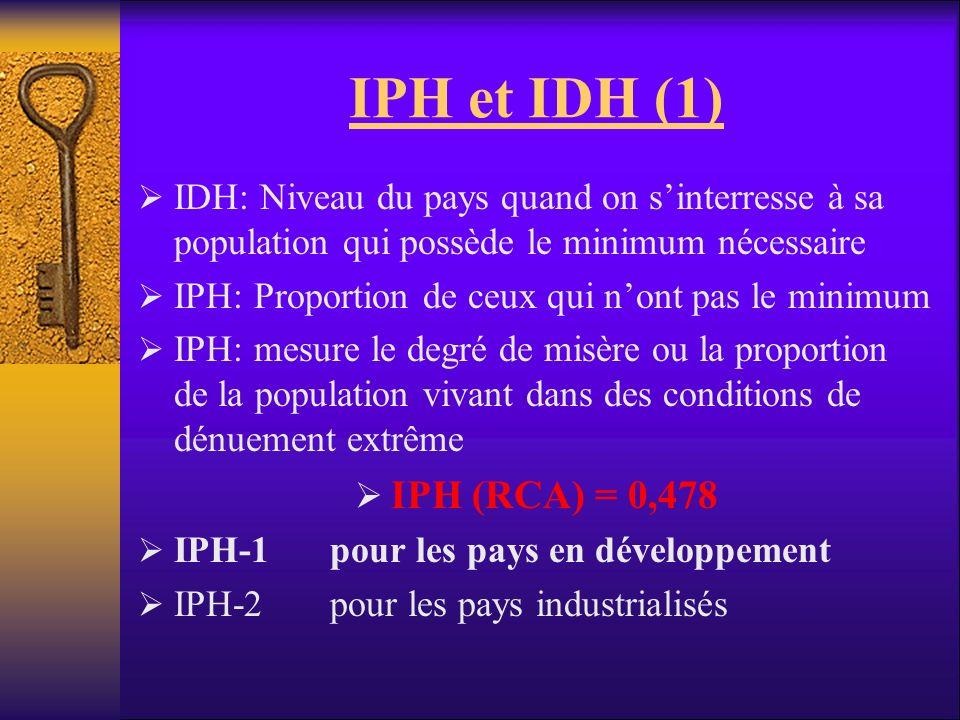 IPH et IDH (1) IDH: Niveau du pays quand on sinterresse à sa population qui possède le minimum nécessaire IPH: Proportion de ceux qui nont pas le mini