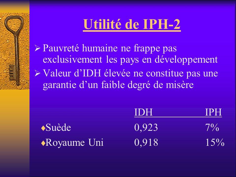 Utilité de IPH-2 Pauvreté humaine ne frappe pas exclusivement les pays en développement Valeur dIDH élevée ne constitue pas une garantie dun faible de