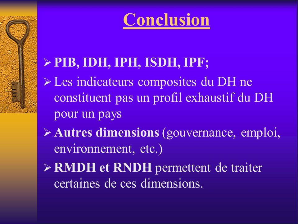 Conclusion PIB, IDH, IPH, ISDH, IPF; Les indicateurs composites du DH ne constituent pas un profil exhaustif du DH pour un pays Autres dimensions (gou
