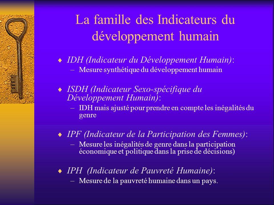 La famille des Indicateurs du développement humain IDH (Indicateur du Développement Humain): –Mesure synthétique du développement humain ISDH (Indicat