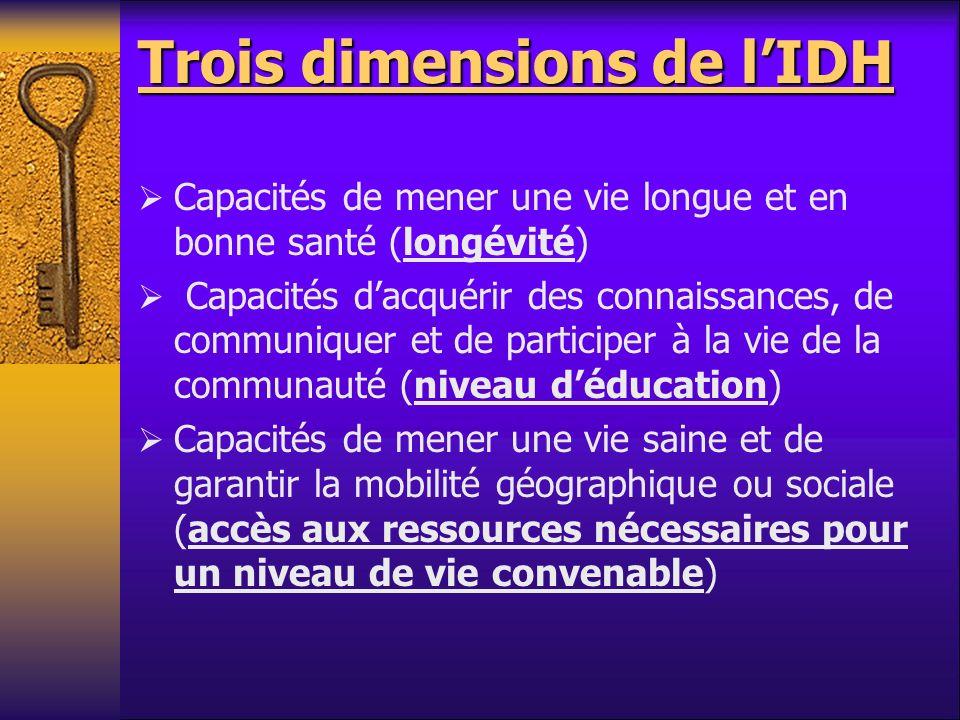 Trois dimensions de lIDH Capacités de mener une vie longue et en bonne santé (longévité) Capacités dacquérir des connaissances, de communiquer et de p